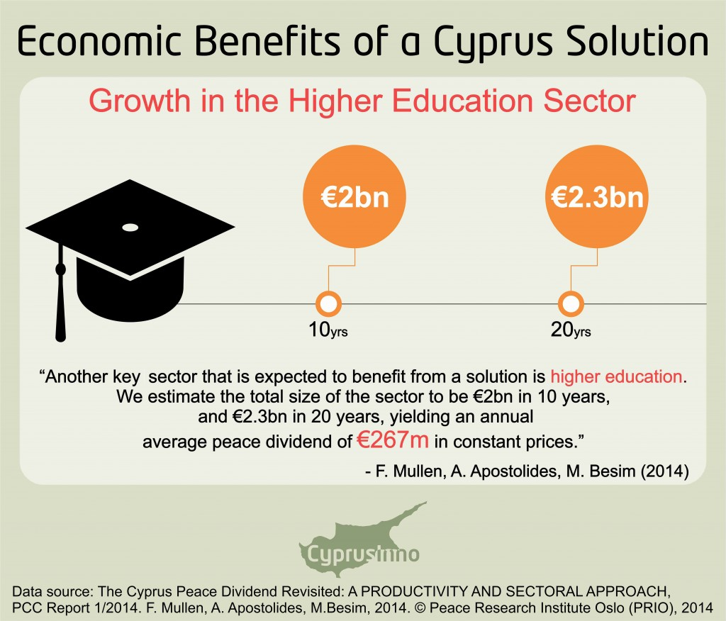 the economic benefits of a cyprus solution 3