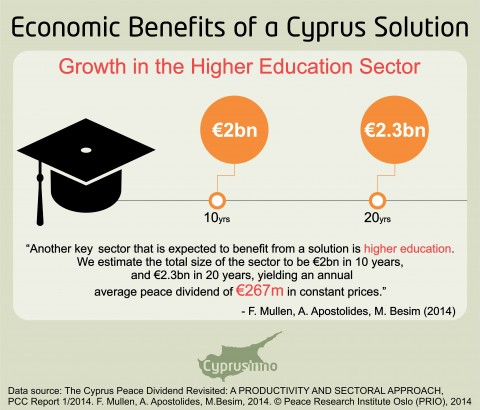 HIGHER EDUCATION IN A UNITED CYPRUS