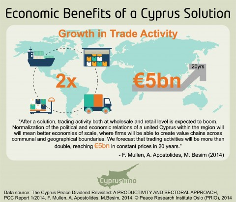 A UNITED CYPRUS AS A GLOBAL HUB FOR TRADE