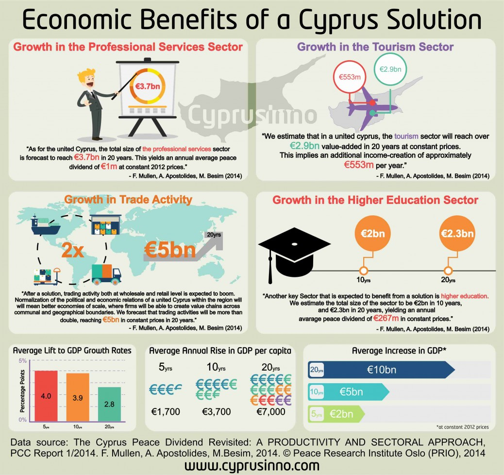 the economic benefits of a cyprus solution cyprusinno