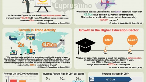 The Economic Benefits of a Cyprus Solution: A Visual Series