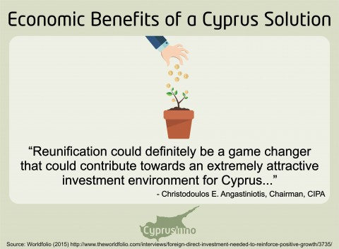 THE INVESTMENT ENVIRONMENT OF A UNITED CYPRUS