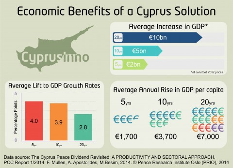 THE GDP GROWTH OF A UNITED CYPRUS
