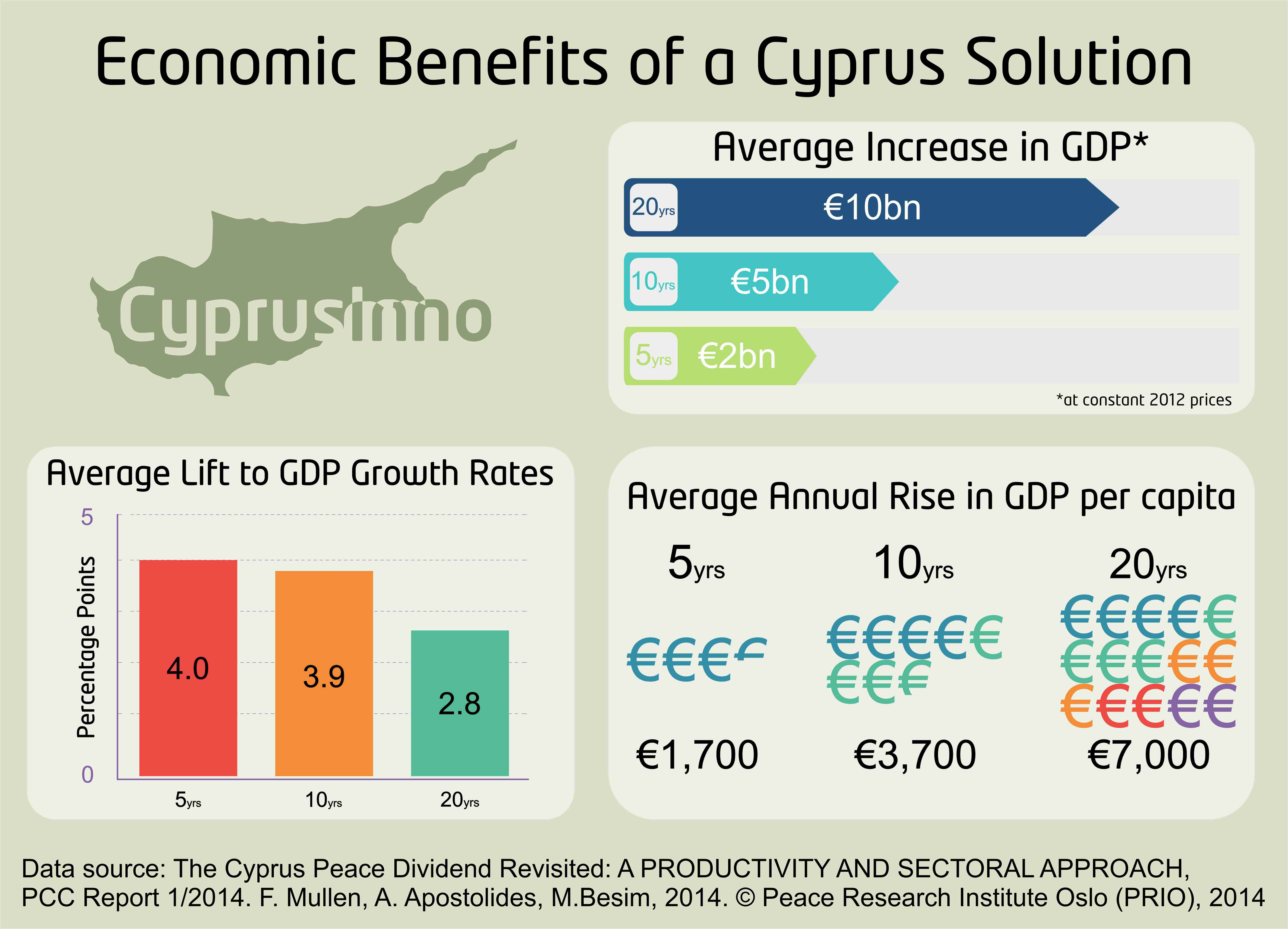 the economic benefits of a cyprus solution cyprusinno 1
