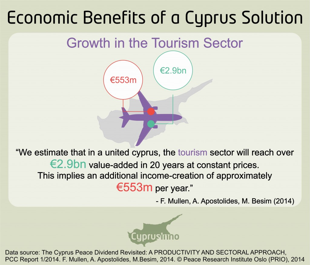 the economic benefits of a cyprus solution 2