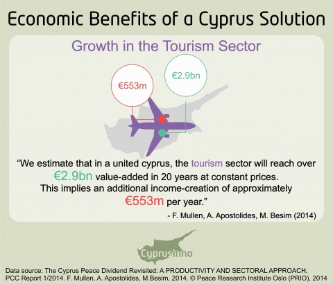 THE TOURISM SECTOR OF A UNITED CYPRUS