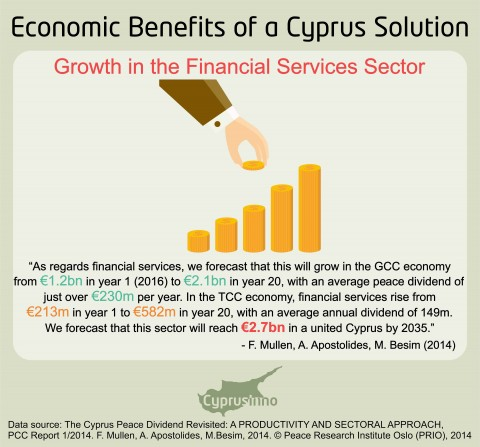 FINANCIAL SERVICES SECTOR IN A UNITED CYPRUS