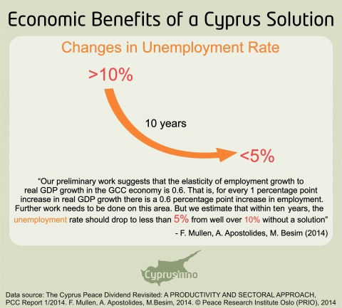 EMPLOYMENT GROWTH IN A UNITED CYPRUS